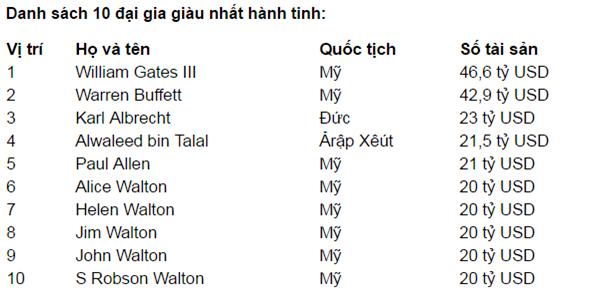 10 ty phu giàu nhat the gioi - 2003
