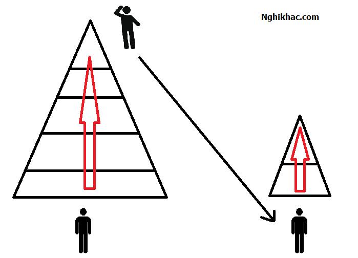 Con đường khởi nghiệp số 1 : Tiếp cận trừ trên xuống