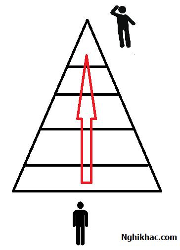 Con đường số 2 : Tiếp cận từ dưới lên