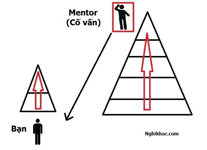 Con đường 3 : CON ĐƯỜNG NHANH (Mentor và hợp tác)